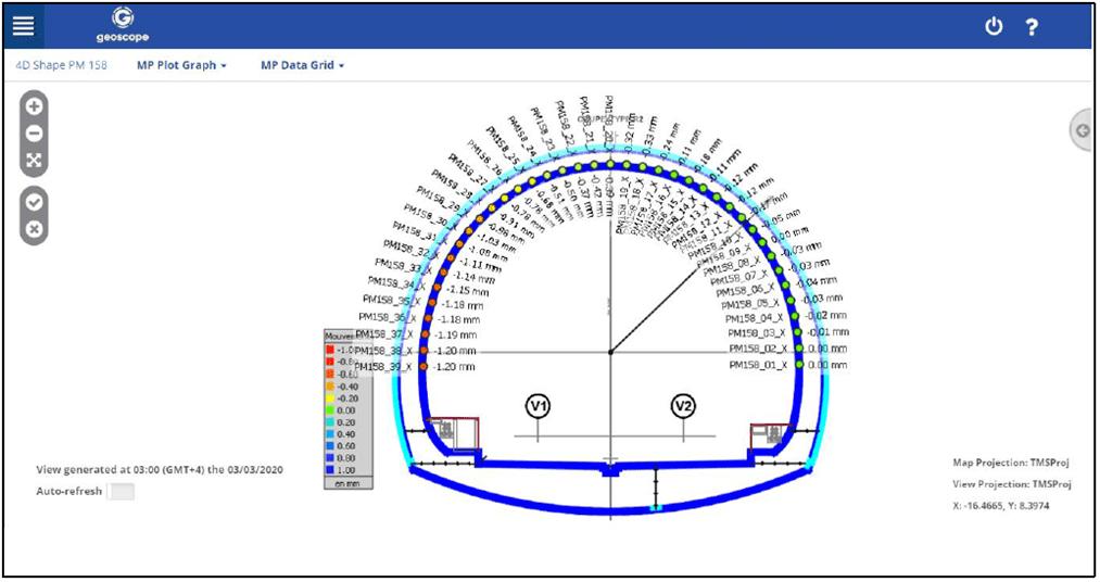 SIXENSE 4DShape Inclinomètre linéaire continu 3D