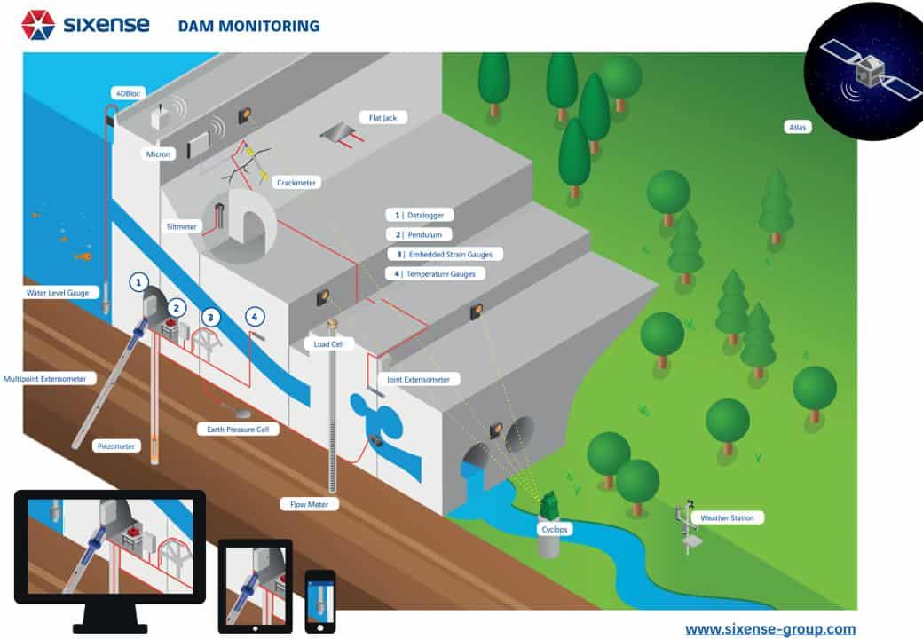 Dam-monitoring